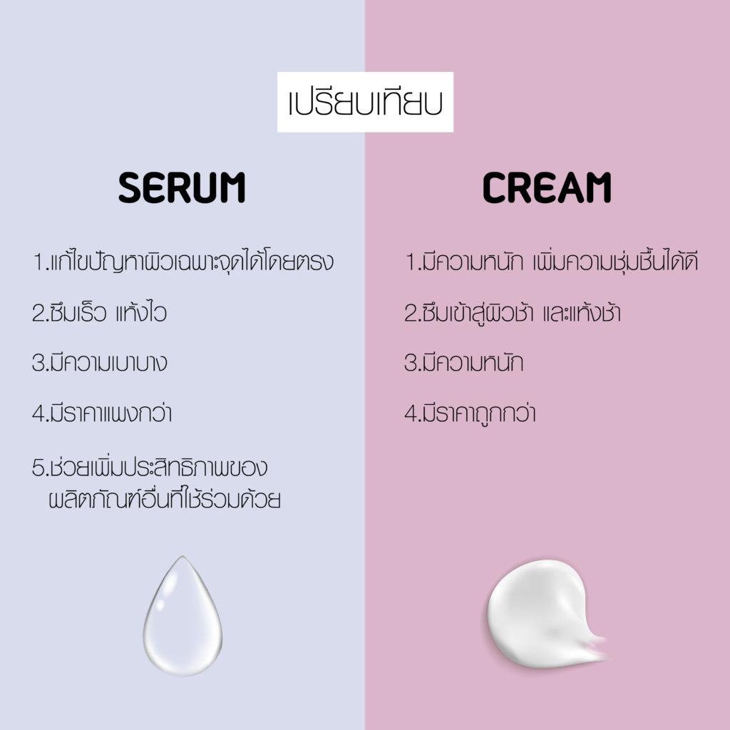 serum,cream