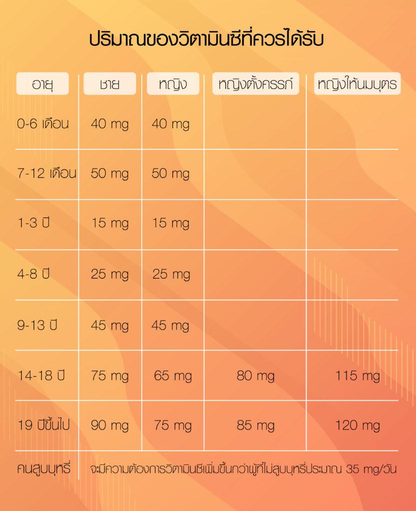 ปริมาณของวิตามินซีที่เหมาะสม
