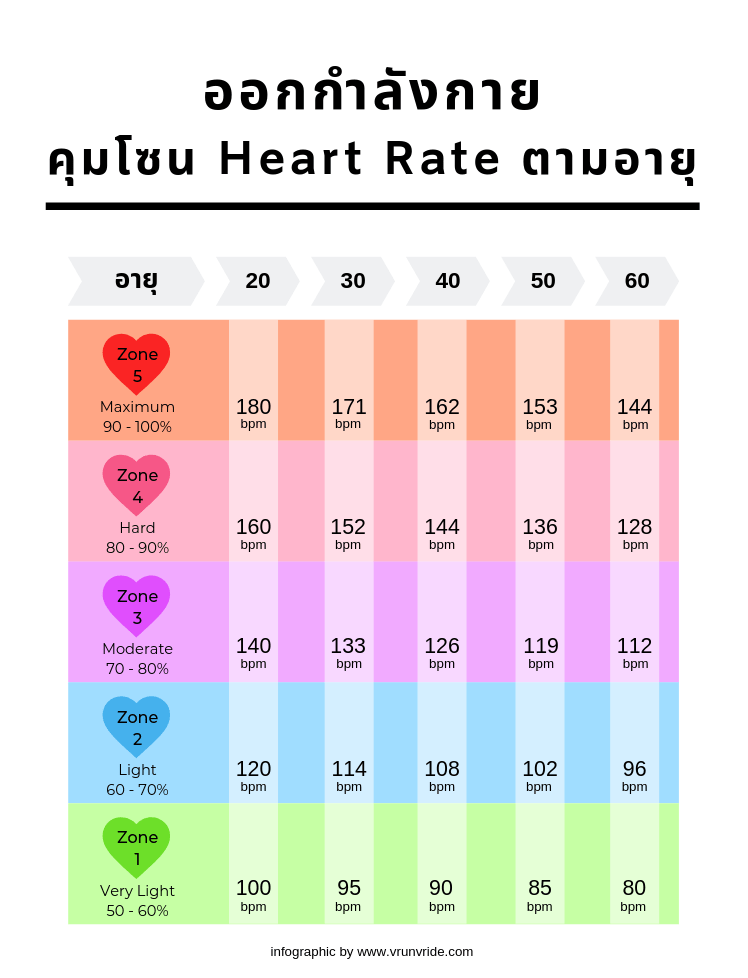 ออกกำลังกายคุม zone heart rate,HEART RATE กับออกกำลังกาย